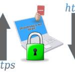 Mais segurança com criptografia ssl